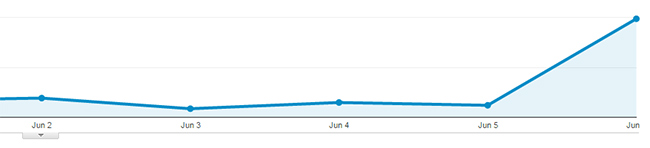 shark-tank-businessing-web-traffic